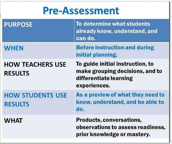 Pre Assessment Flexible Grouping